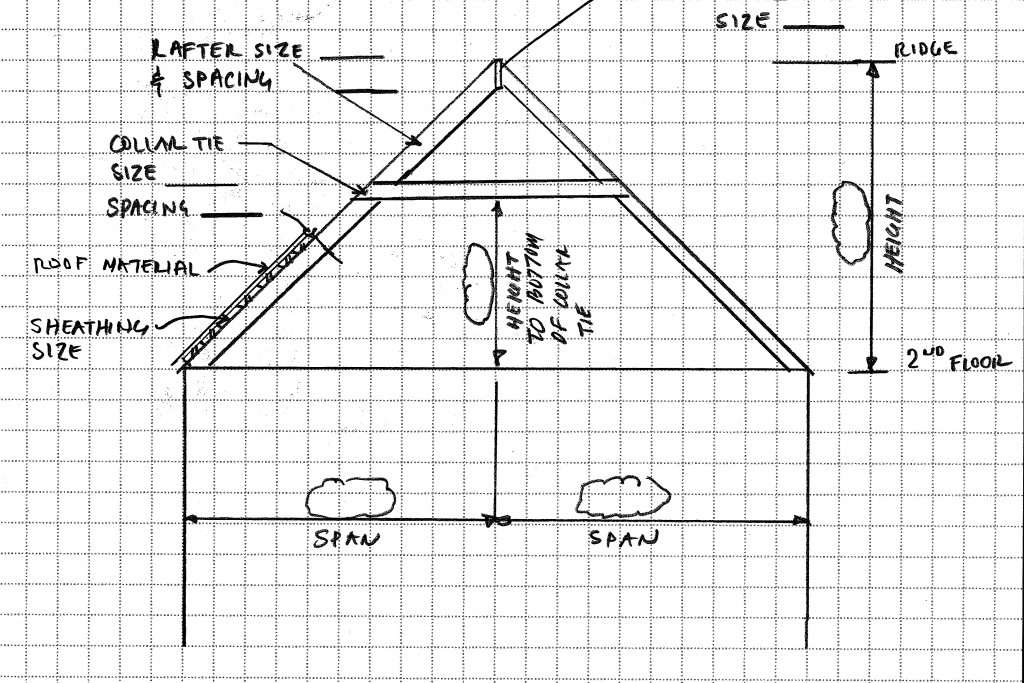 A quick structural sketch and questionnaire.